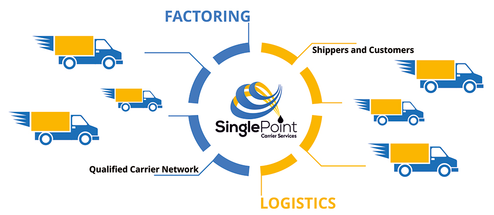 factoring, logistics, and carrier services graph